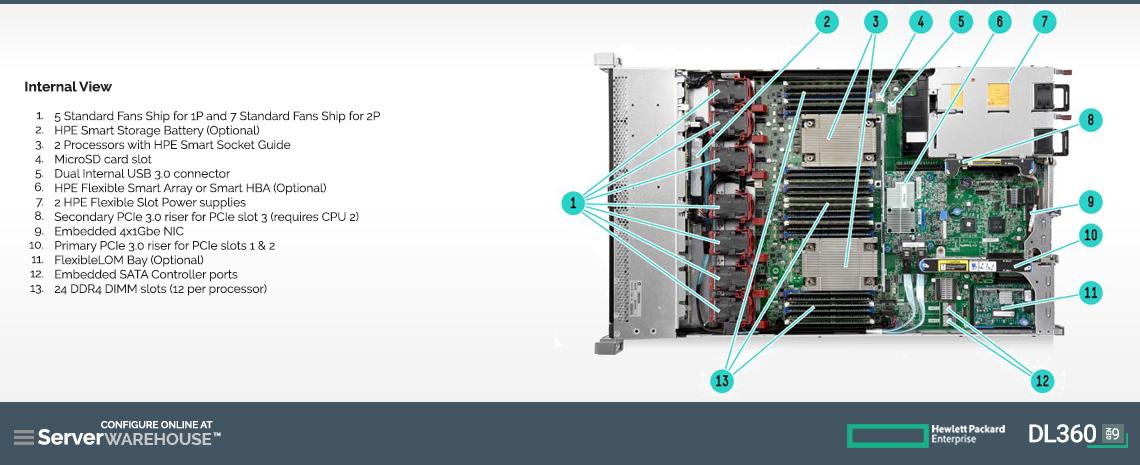 Configure HPE ProLiant DL360 Generation 9 (Gen9)