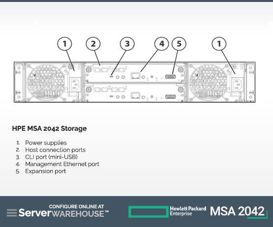 HPE MSA 2042 Storage StoreEasy